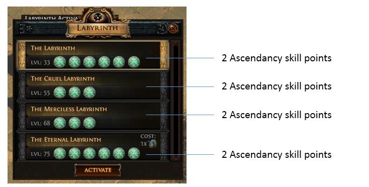 Ascendancy Points