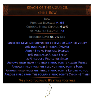 Reach of the Council