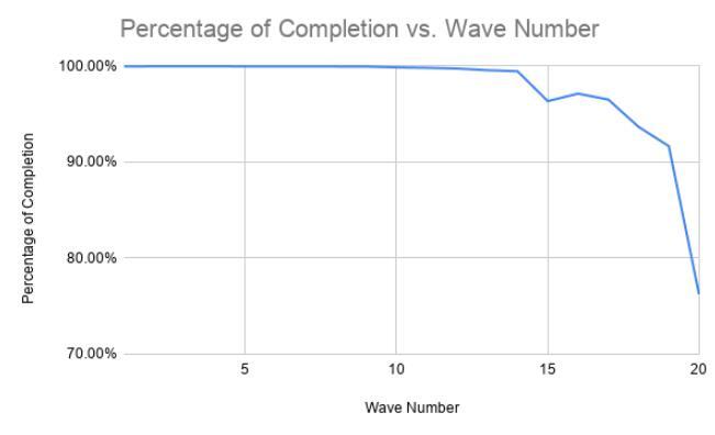 Wave Number