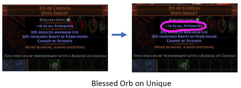 Blessed Orb on Uniques