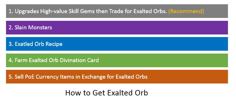exalted orb farming