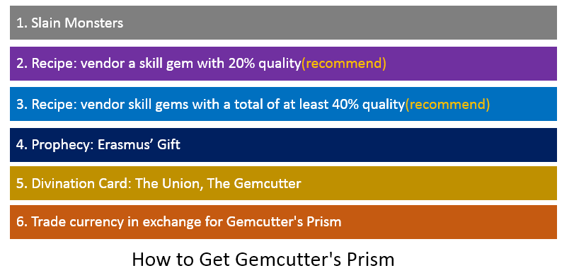 Gemcutter's Prism Farm