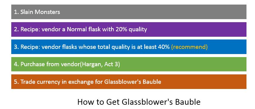 Glassblower's Bauble Farming