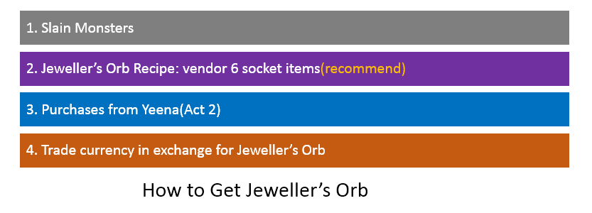 Jeweller's Orb Farming