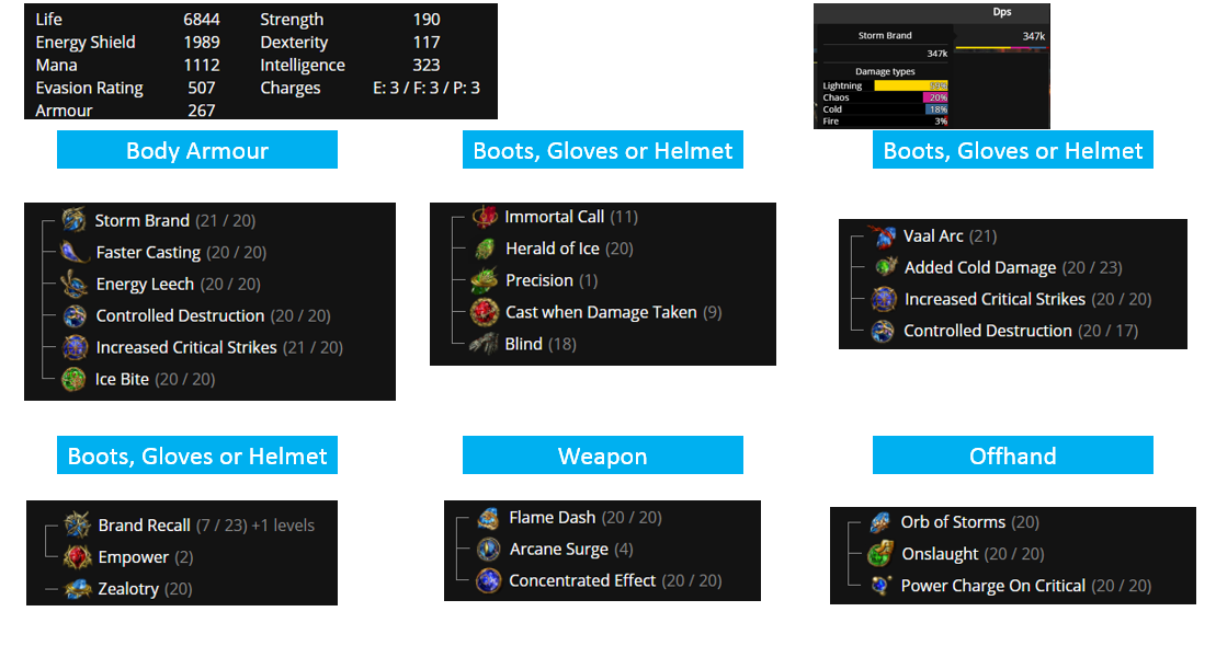 Maw of Conquest Build