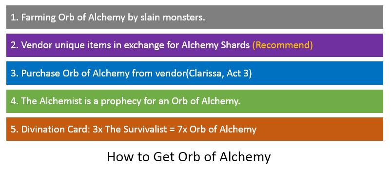Orb of Alchemy Farming