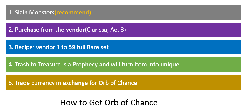 Orb of Chance Farming