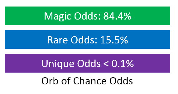 Orb of Chance Odds