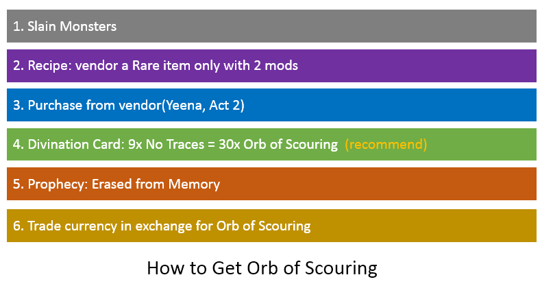 Orb of Scouring Farming