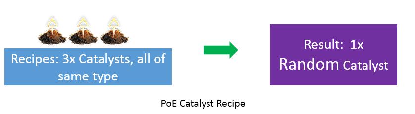 PoE Catalyst Recipe