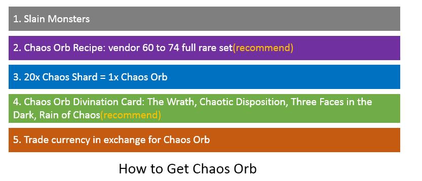 Chaos Orb Farming