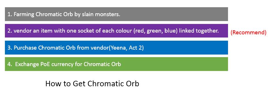 POE Chromatic Orb Farming