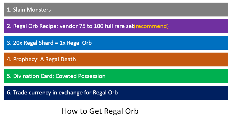 poe how to get regal orbs