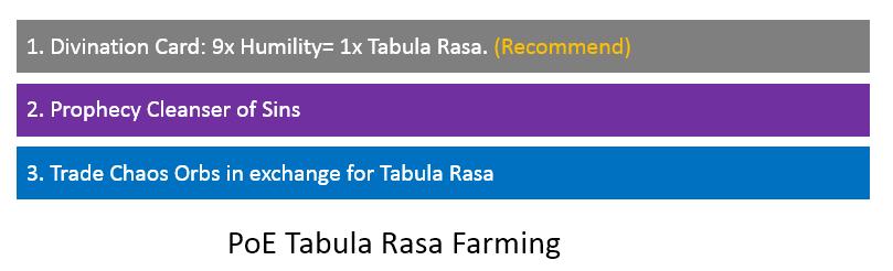 PoE Tabula Rasa Farming