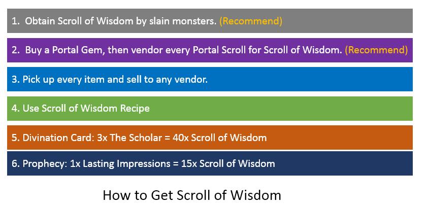 Scroll of Wisdom Farming
