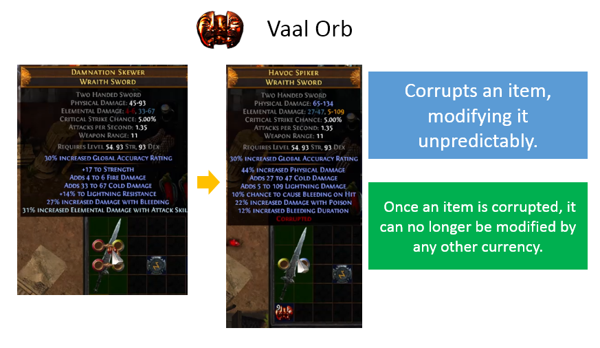 Vaal Orb Recipe, on Unique, Price, Farming, Map, Gems