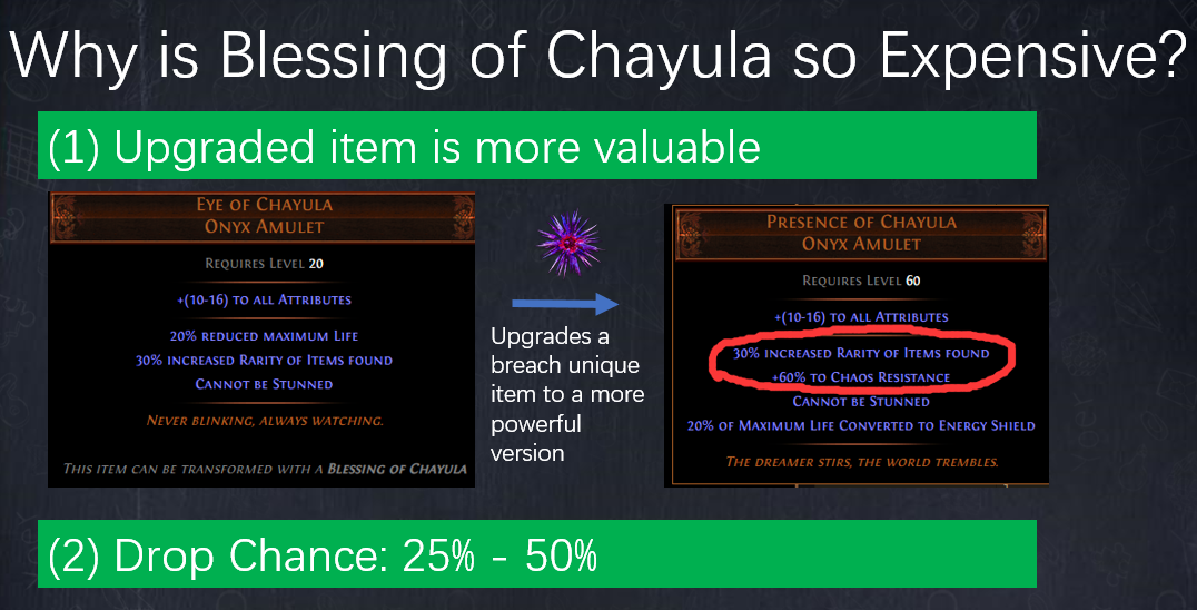 Why is Blessing of Chayula so Expensive