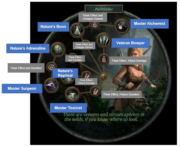 PoE Pathfinder Ascendancy