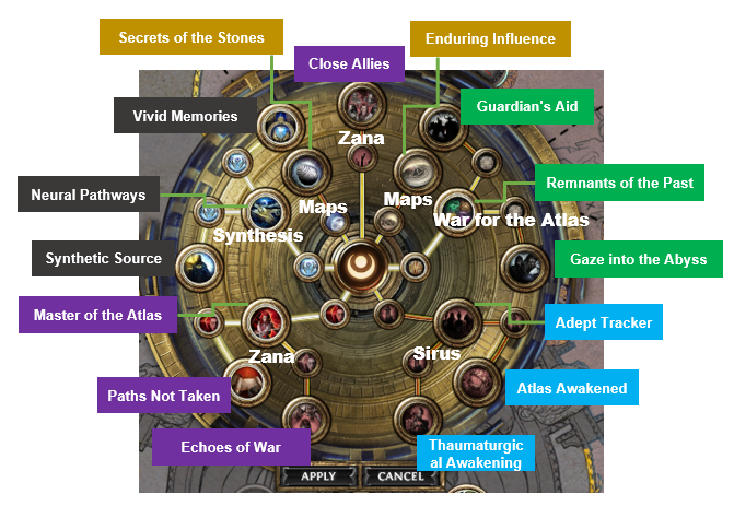 Uncharted Realms Skill Tree