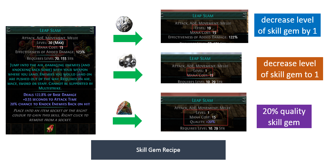 Skill Gem Vendor Recipe Poe Skill Gem Quality Recipes Skill Gems Enlighten is a support gem that has no modifiers, and its sole function is having a mana multiplier less than 100%. poe currency